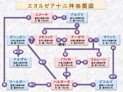 エオルゼア十二神相関図