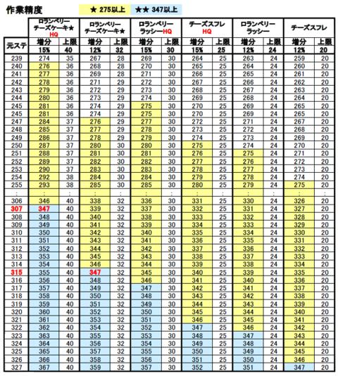 作業精度ブースト表