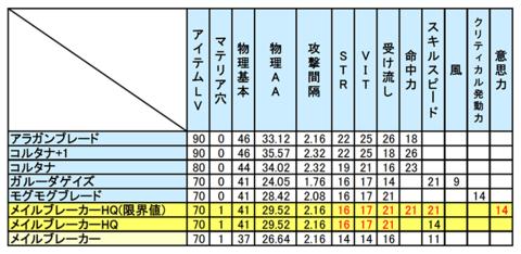 上位片手剣のステータス表