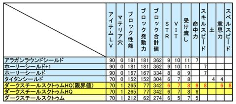 上位盾のステータス表